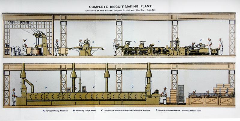 manufacturing process of britannia biscuits